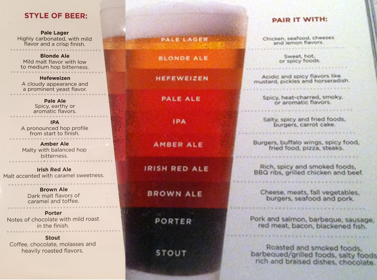 Index of misc for Craft beer ibu chart